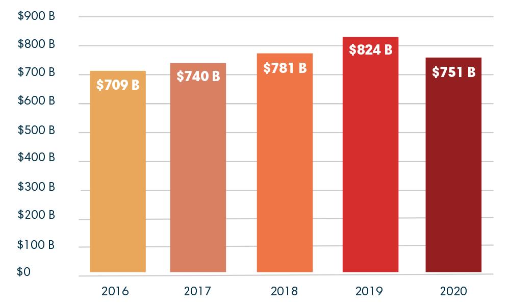 BOCC-2021-Total-Financing-Chart-v2